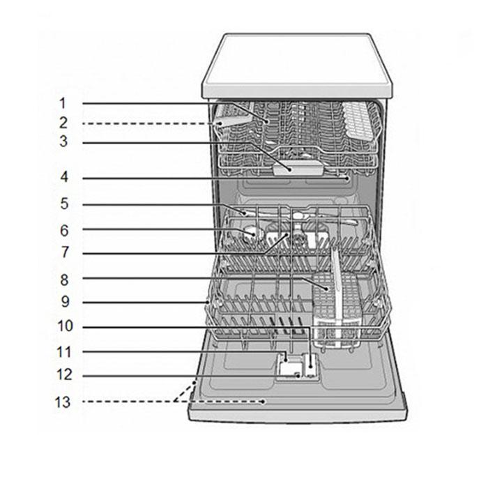 Cấu tạo bên trong của máy rửa bát Bosch
