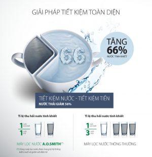 Máy lọc nước AO Smith G1 tiết kiệm năng lượng