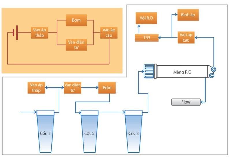 Nguyên lý hoạt động máy lọc nước RO
