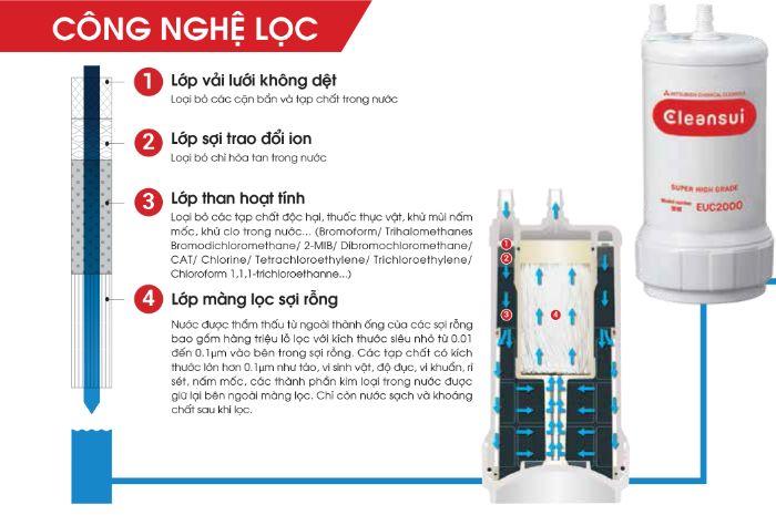 Cấu tạo của máy lọc nước điện giải Cleansui EU301 cho ra nguồn nước tinh khiết