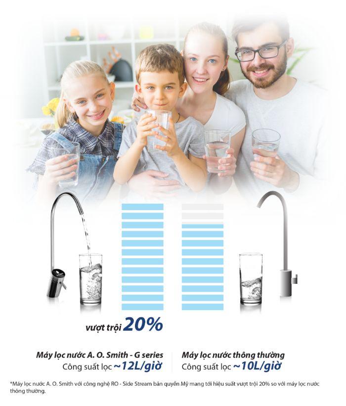 An toàn khi sử dụng máy lọc nước AO.Smith G2