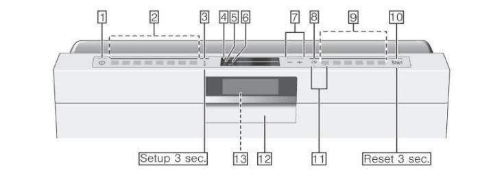Cấu tạo bằng điều khiển của máy Bosch