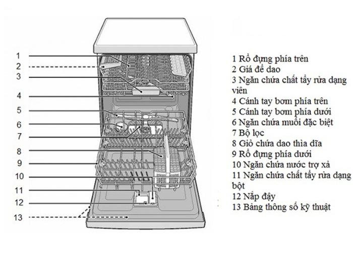 Cấu tạo của máy rửa bát Bosch
