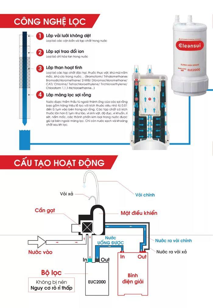 Cấu tạo của máy lọc nước điện giải Cleansui EU301