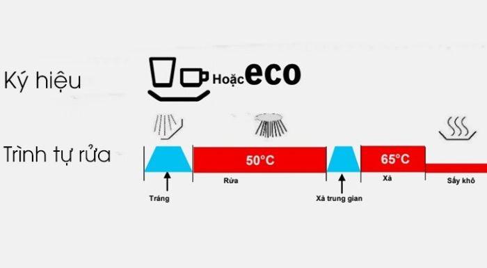 Chương trình Eco của máy rửa bát âm tủ Bosch SMI46KS01E series 4