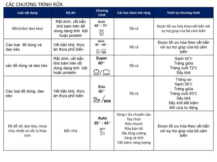 Chương trình và tính năng rửa của máy rửa bát Bosch SMI68NS07E