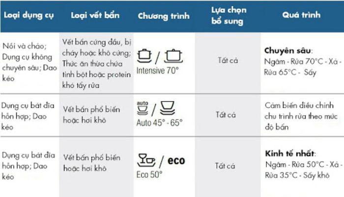 Chế độ và chức năng rửa của máy rửa bát Bosch SMS46MI01G được thiết lập sẵn giúp người dùng dễ dàng sử dụng