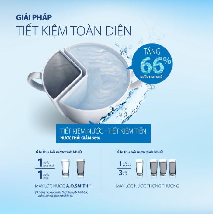 Giải pháp tiết kiệm toàn diện với máy lọc nước A.O.Smith UV AR600-U3