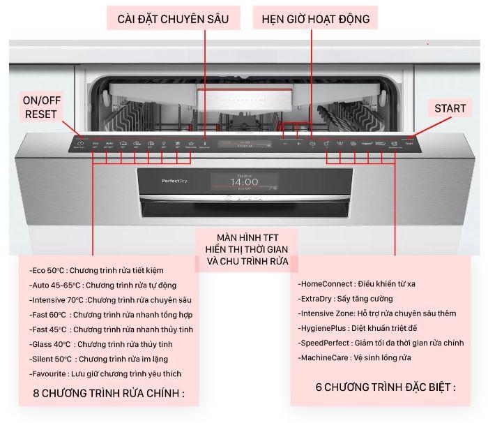 Hiển thị của máy rửa bát Bosch SMS8YCI01E