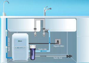 Thông tin lắp đặt của máy lọc nước A. O. Smith M2