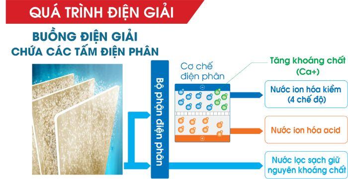 Quá trình điện phân của Máy lọc nước điện giải Cleansui EU301