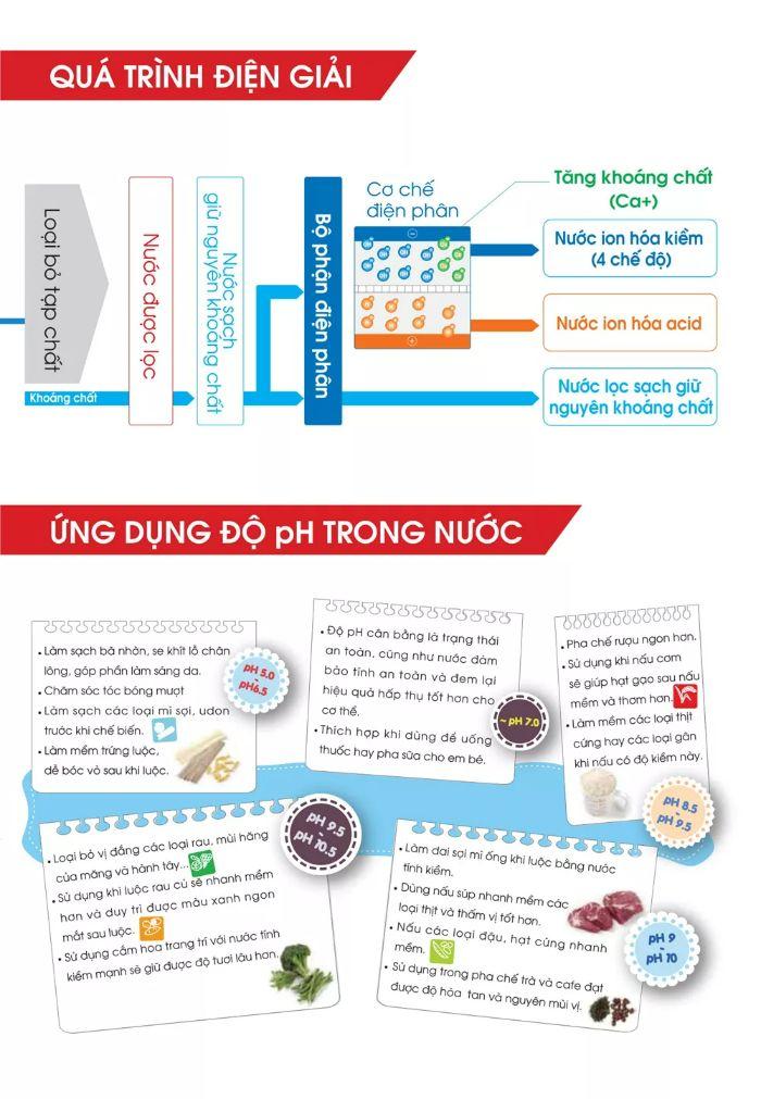 Sáu mức pH tiện lợi cho cuộc sống hằng ngày