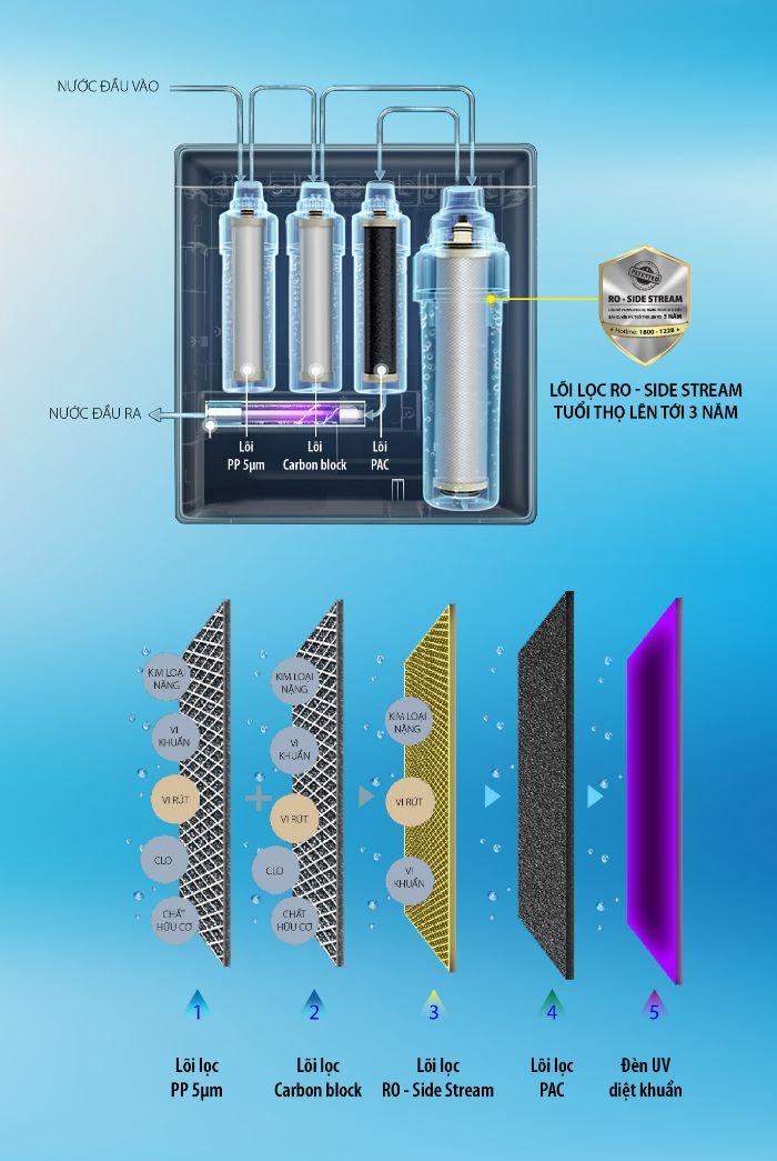Hệ thống lõi lọc thông minh của máy lọc nước AO Smith UV AR75-U2