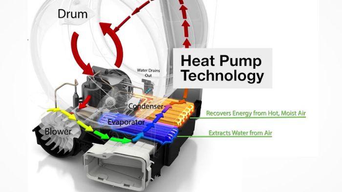 Chế độ sấy khí nóng hiện đại